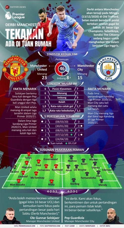 Infografik Derbi Manchester Vs City
